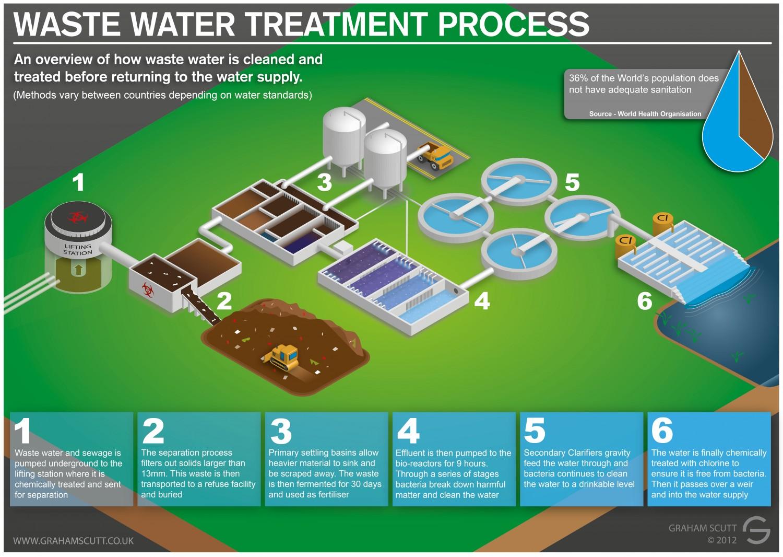 Wastewater and Sewage Treatment Process